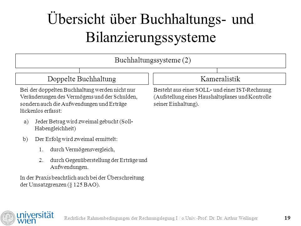 Rechtliche Rahmenbedingungen der Rechnungslegung I / o.Univ.-Prof. Dr. Dr. Arthur Weilinger 19 Übersicht über Buchhaltungs- und Bilanzierungssysteme B