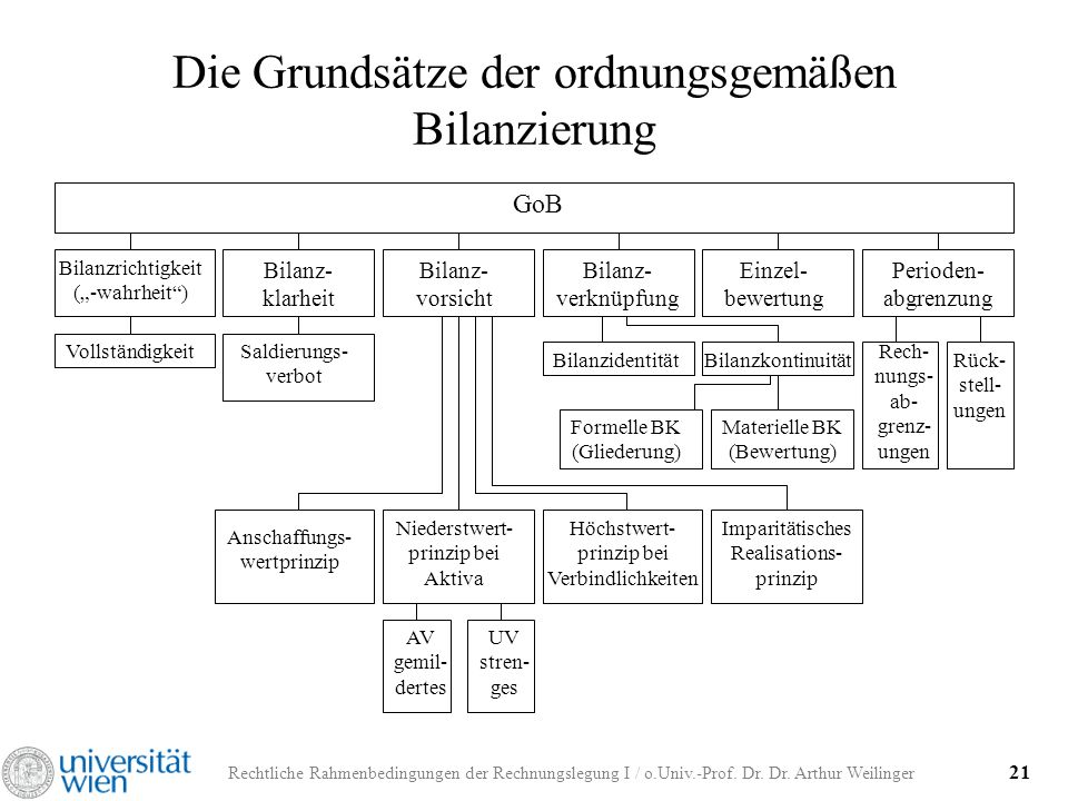 Rechtliche Rahmenbedingungen der Rechnungslegung I / o.Univ.-Prof. Dr. Dr. Arthur Weilinger 21 Die Grundsätze der ordnungsgemäßen Bilanzierung GoB Bil