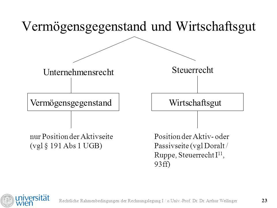 Rechtliche Rahmenbedingungen der Rechnungslegung I / o.Univ.-Prof. Dr. Dr. Arthur Weilinger 23 Vermögensgegenstand und Wirtschaftsgut Unternehmensrech