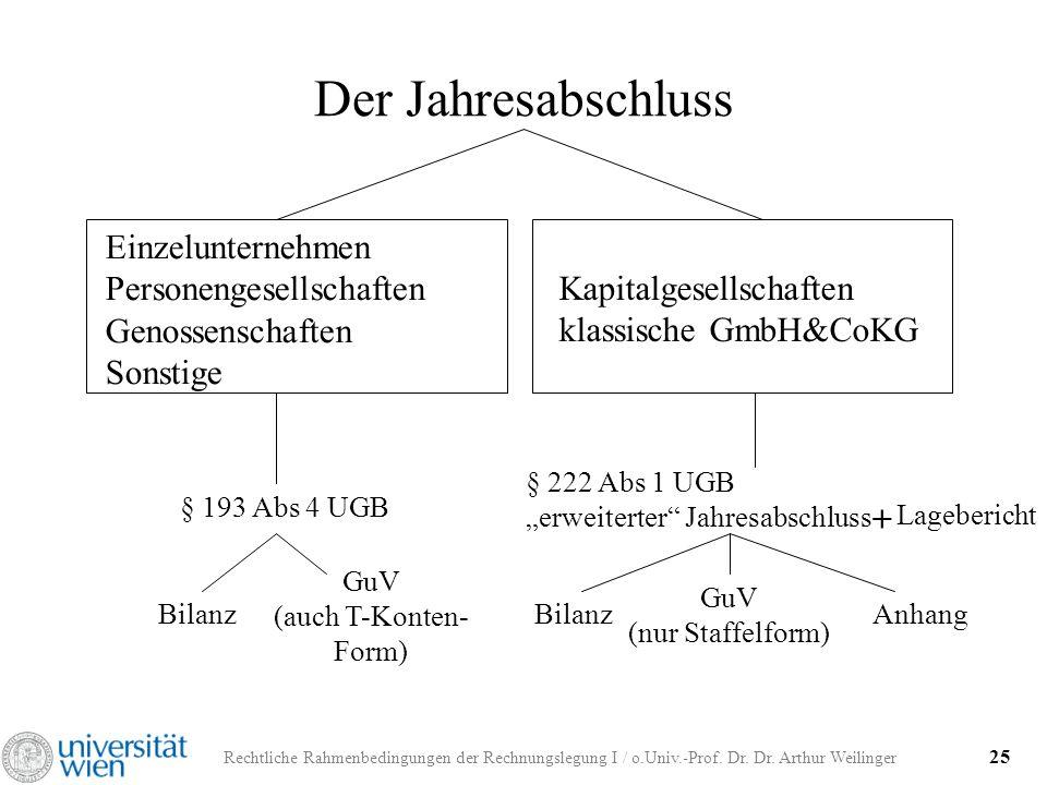 Rechtliche Rahmenbedingungen der Rechnungslegung I / o.Univ.-Prof. Dr. Dr. Arthur Weilinger 25 Der Jahresabschluss Einzelunternehmen Personengesellsch