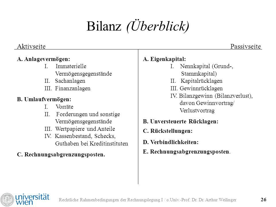 Rechtliche Rahmenbedingungen der Rechnungslegung I / o.Univ.-Prof. Dr. Dr. Arthur Weilinger 26 Bilanz (Überblick) AktivseitePassivseite A. Anlagevermö