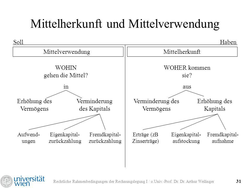 Rechtliche Rahmenbedingungen der Rechnungslegung I / o.Univ.-Prof. Dr. Dr. Arthur Weilinger 31 Mittelherkunft und Mittelverwendung SollHaben Mittelver