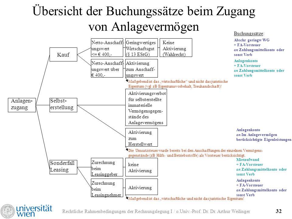 Rechtliche Rahmenbedingungen der Rechnungslegung I / o.Univ.-Prof. Dr. Dr. Arthur Weilinger 32 Übersicht der Buchungssätze beim Zugang von Anlagevermö