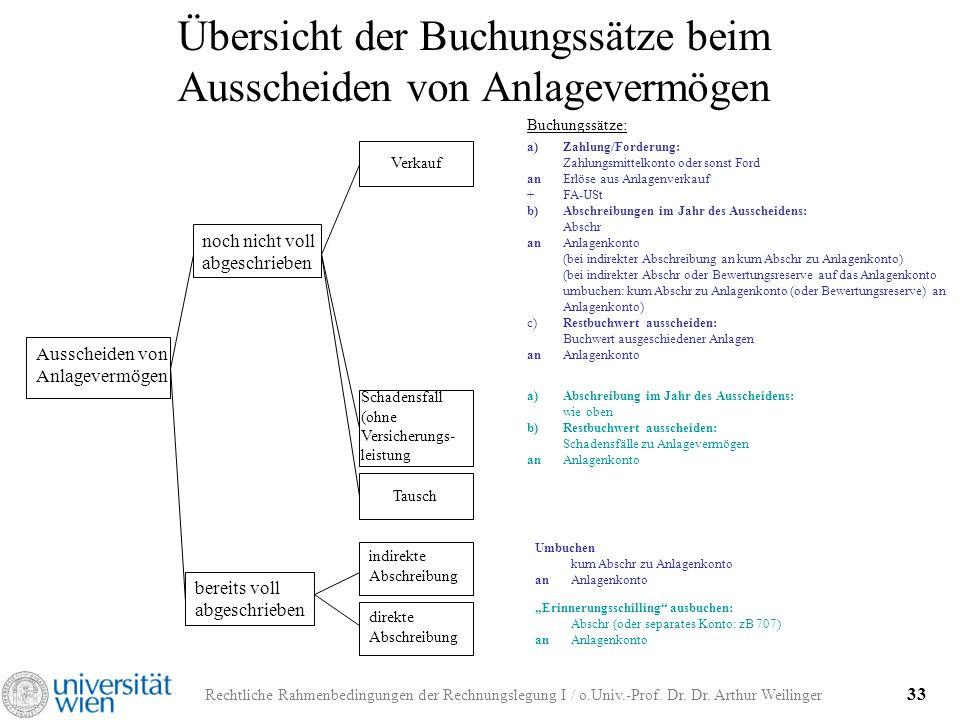 Rechtliche Rahmenbedingungen der Rechnungslegung I / o.Univ.-Prof. Dr. Dr. Arthur Weilinger 33 Übersicht der Buchungssätze beim Ausscheiden von Anlage