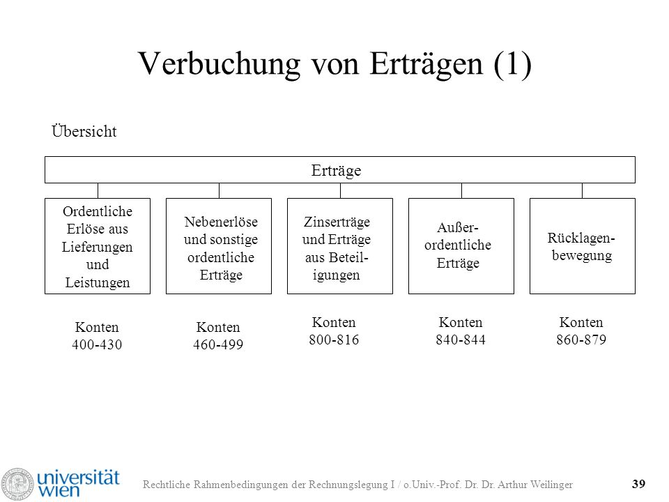 Rechtliche Rahmenbedingungen der Rechnungslegung I / o.Univ.-Prof. Dr. Dr. Arthur Weilinger 39 Verbuchung von Erträgen (1) Übersicht Erträge Ordentlic