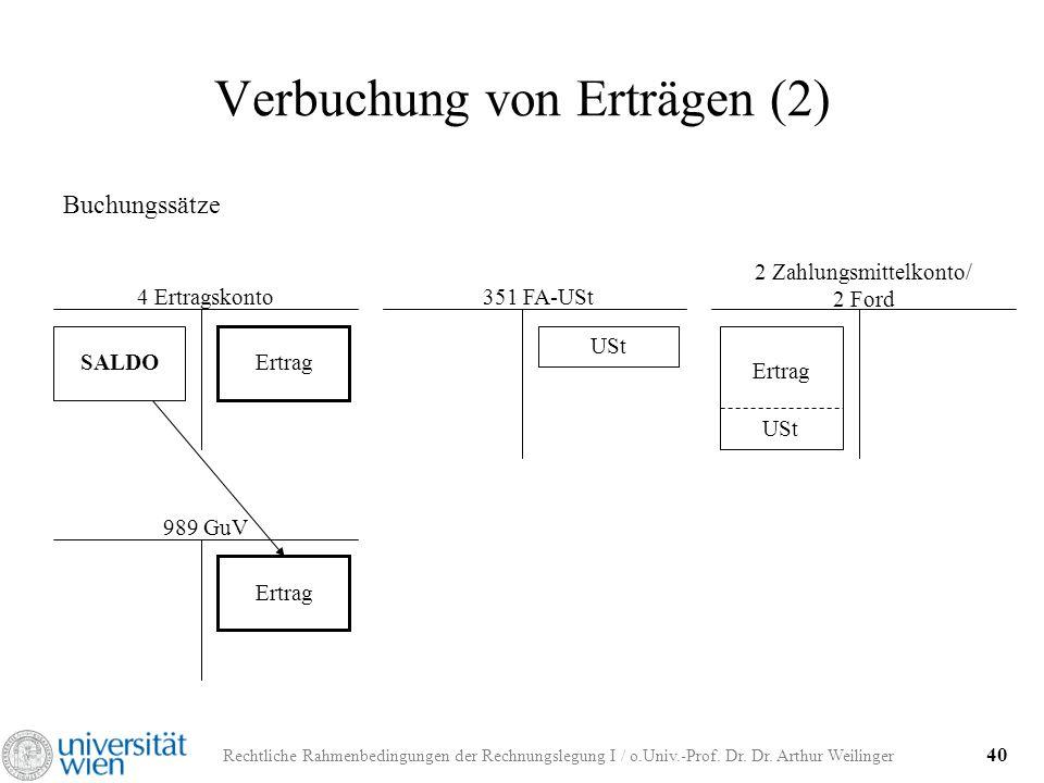 Rechtliche Rahmenbedingungen der Rechnungslegung I / o.Univ.-Prof. Dr. Dr. Arthur Weilinger 40 Verbuchung von Erträgen (2) Buchungssätze 4 Ertragskont