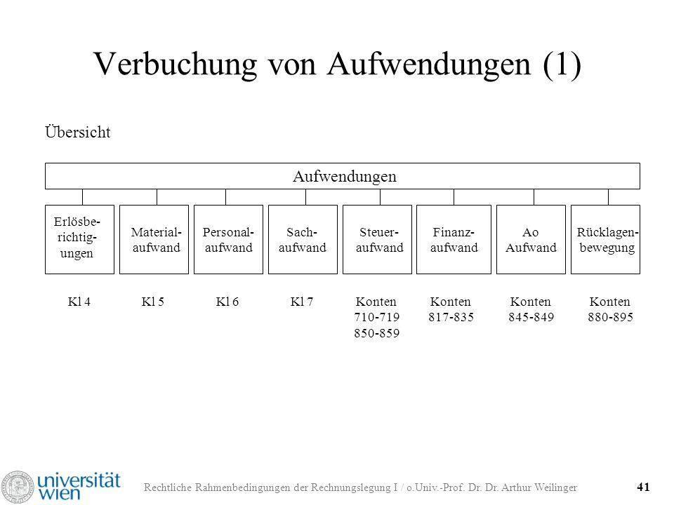 Rechtliche Rahmenbedingungen der Rechnungslegung I / o.Univ.-Prof. Dr. Dr. Arthur Weilinger 41 Verbuchung von Aufwendungen (1) Übersicht Aufwendungen