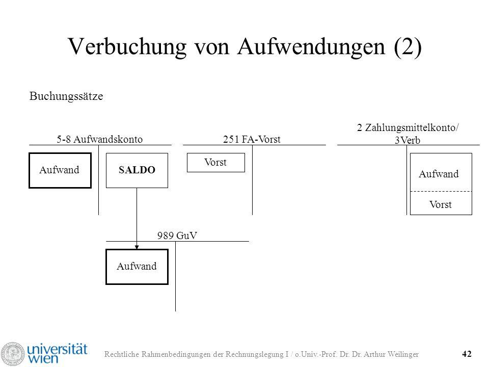 Rechtliche Rahmenbedingungen der Rechnungslegung I / o.Univ.-Prof. Dr. Dr. Arthur Weilinger 42 Verbuchung von Aufwendungen (2) Buchungssätze 5-8 Aufwa