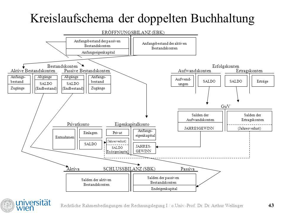 Rechtliche Rahmenbedingungen der Rechnungslegung I / o.Univ.-Prof. Dr. Dr. Arthur Weilinger 43 Kreislaufschema der doppelten Buchhaltung ERÖFFNUNGSBIL