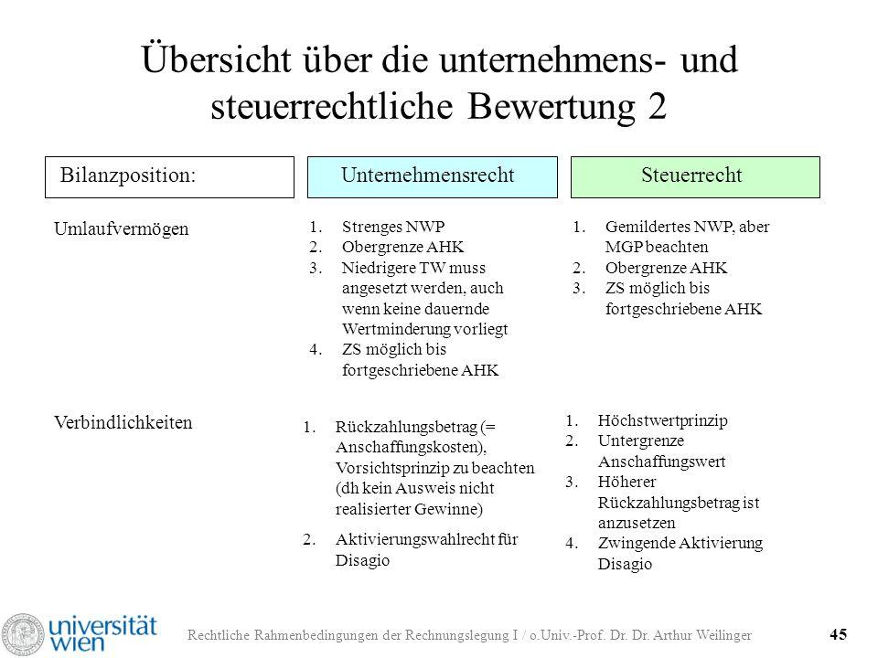 Rechtliche Rahmenbedingungen der Rechnungslegung I / o.Univ.-Prof. Dr. Dr. Arthur Weilinger 45 Unternehmensrecht Übersicht über die unternehmens- und