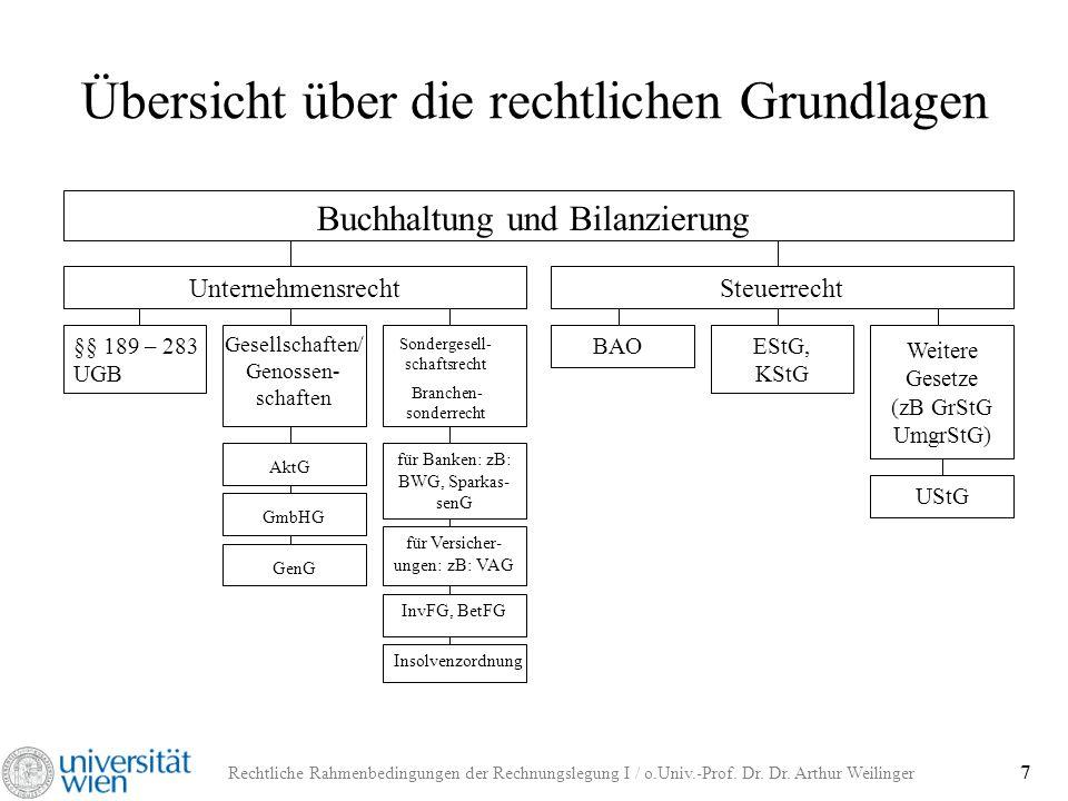 Rechtliche Rahmenbedingungen der Rechnungslegung I / o.Univ.-Prof. Dr. Dr. Arthur Weilinger 7 Übersicht über die rechtlichen Grundlagen Buchhaltung un