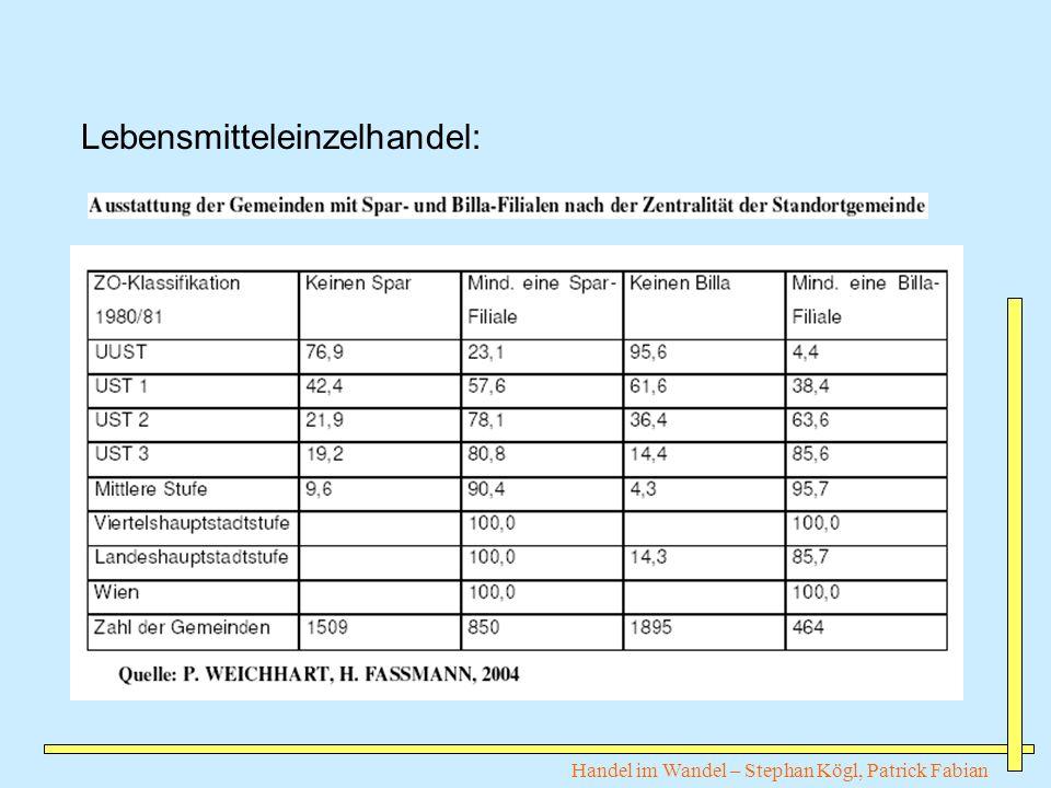 Handel im Wandel – Stephan Kögl, Patrick Fabian Lebensmitteleinzelhandel:
