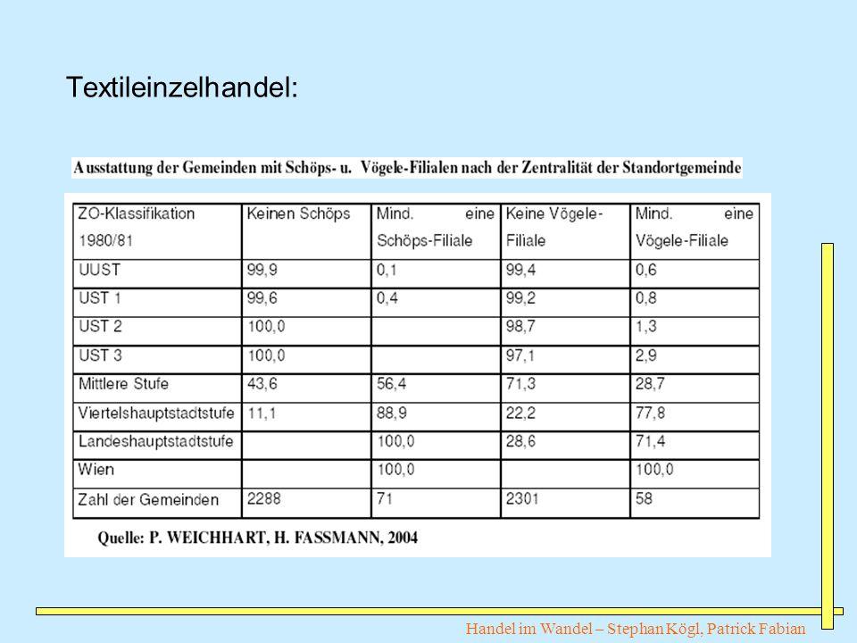Handel im Wandel – Stephan Kögl, Patrick Fabian Textileinzelhandel: