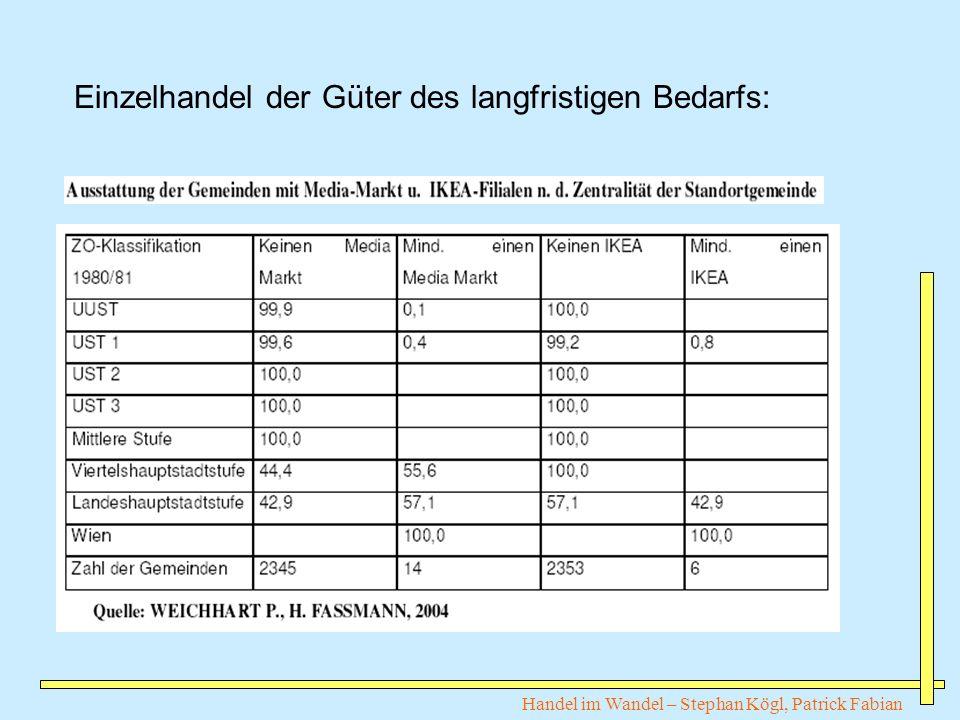 Handel im Wandel – Stephan Kögl, Patrick Fabian Einzelhandel der Güter des langfristigen Bedarfs: