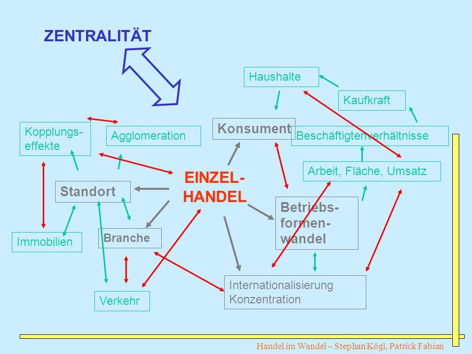 EINZEL- HANDEL Arbeit, Fläche, Umsatz BeschäftigtenverhältnisseAgglomeration Kopplungs- effekte Immobilien Verkehr Kaufkraft Haushalte Standort Branch