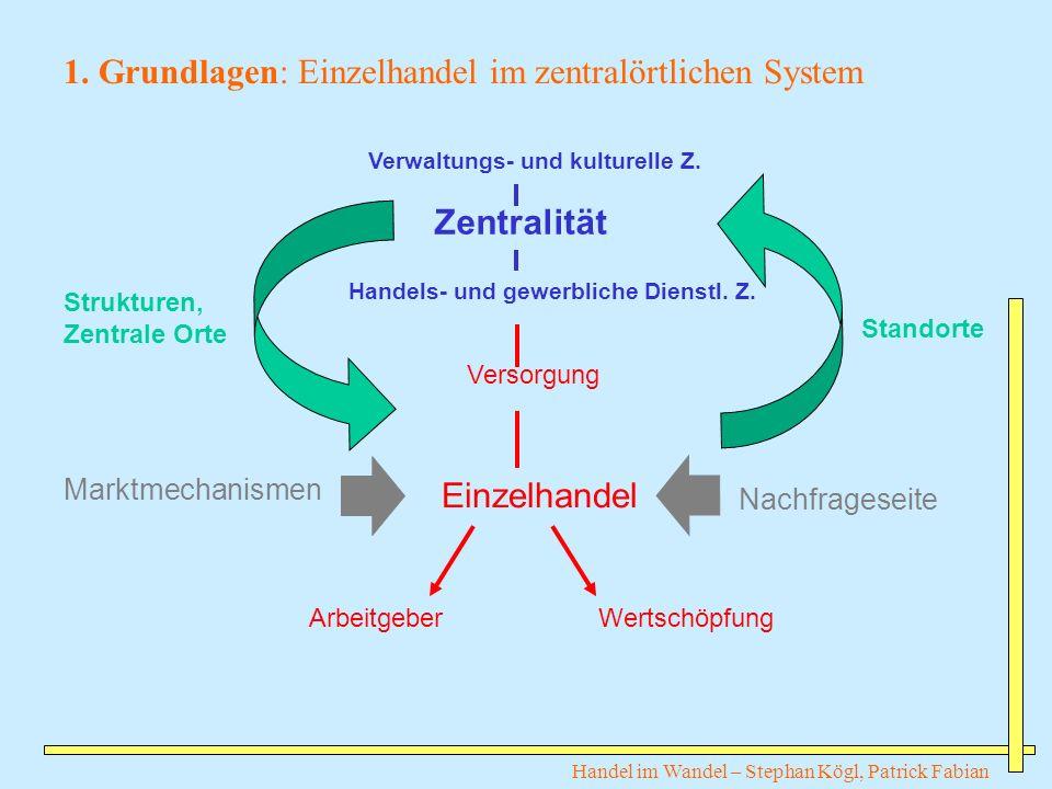 Handel im Wandel – Stephan Kögl, Patrick Fabian 1. Grundlagen: Einzelhandel im zentralörtlichen System Marktmechanismen Nachfrageseite Zentralität Ver