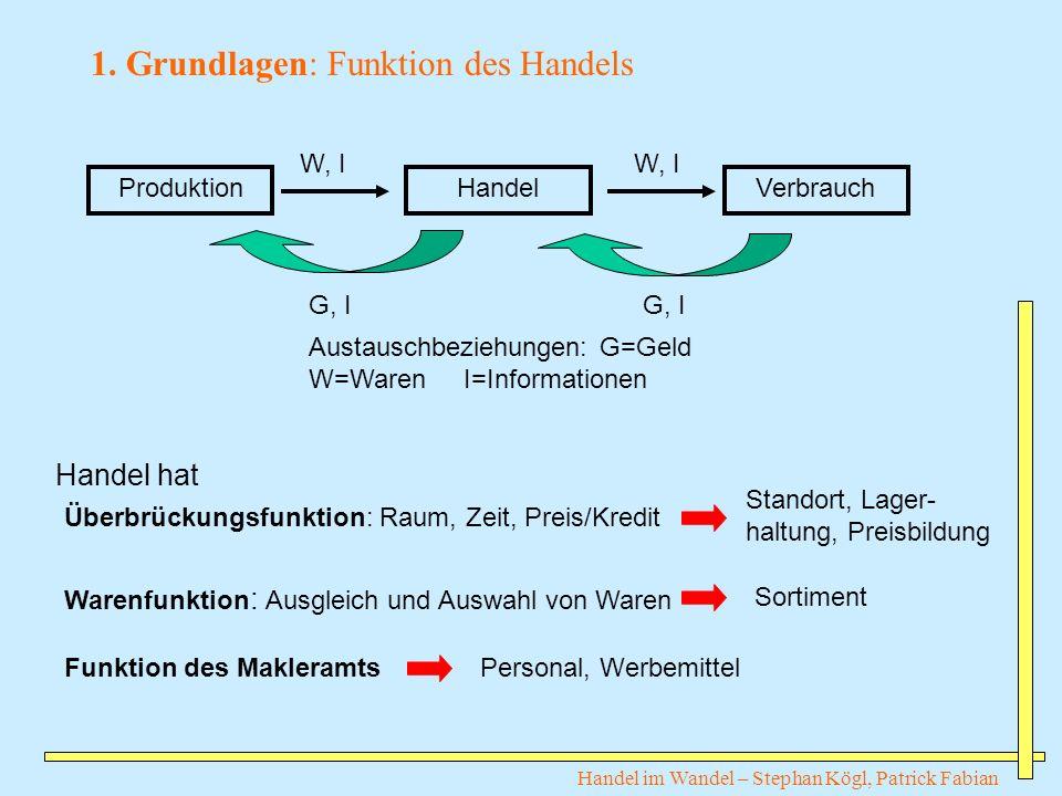 Handel im Wandel – Stephan Kögl, Patrick Fabian ProduktionHandelVerbrauch G, I W, I G, I Austauschbeziehungen: G=Geld W=Waren I=Informationen Überbrüc