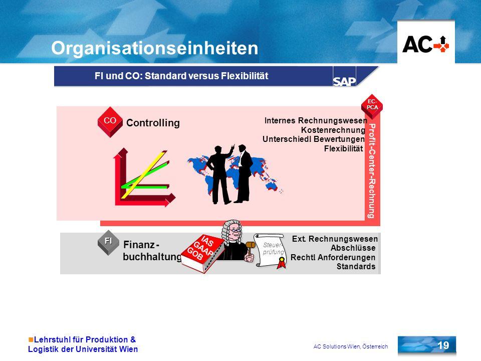 AC Solutions Wien, Österreich 19 Lehrstuhl für Produktion & Logistik der Universität Wien Organisationseinheiten FI und CO: Standard versus Flexibilit