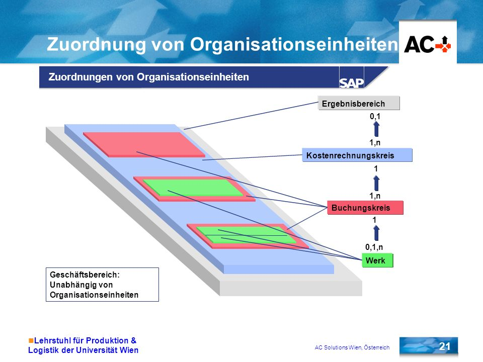AC Solutions Wien, Österreich 21 Lehrstuhl für Produktion & Logistik der Universität Wien Zuordnungen von Organisationseinheiten Ergebnisbereich Koste