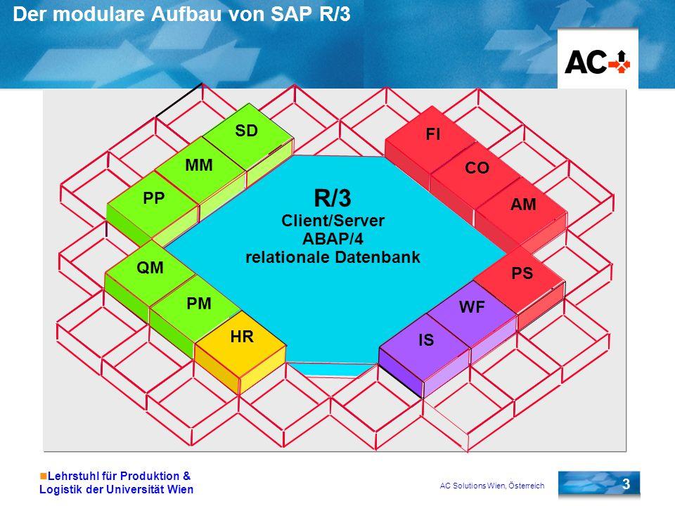 AC Solutions Wien, Österreich 14 Lehrstuhl für Produktion & Logistik der Universität Wien Standardbelegung der F(unktions)-Tasten F1Hilfe/Onlinedokumentation zu einem Feld F2Auswählen (z.B.
