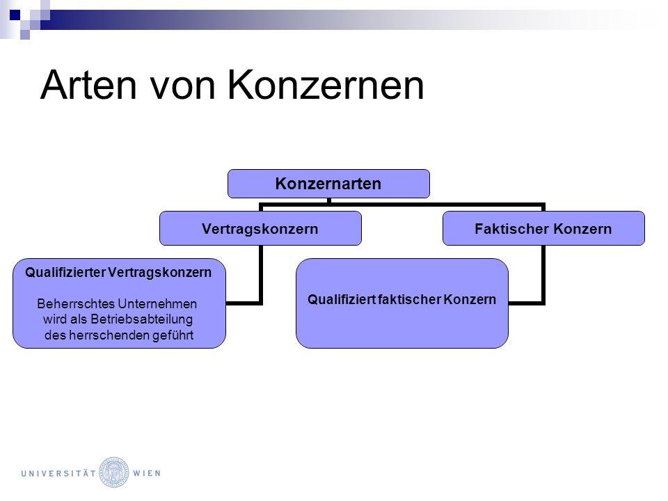 Arten von Konzernen Konzernarten Vertragskonzern Qualifizierter Vertragskonzern Beherrschtes Unternehmen wird als Betriebsabteilung des herrschenden g