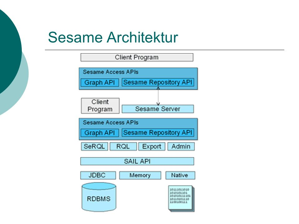 Sesame Architektur