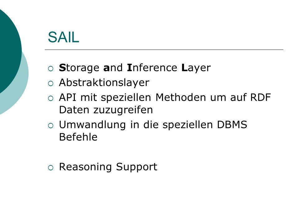 SAIL Storage and Inference Layer Abstraktionslayer API mit speziellen Methoden um auf RDF Daten zuzugreifen Umwandlung in die speziellen DBMS Befehle