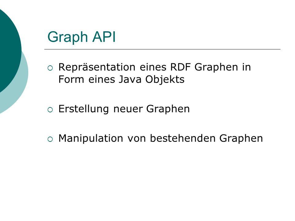 Graph API Repräsentation eines RDF Graphen in Form eines Java Objekts Erstellung neuer Graphen Manipulation von bestehenden Graphen