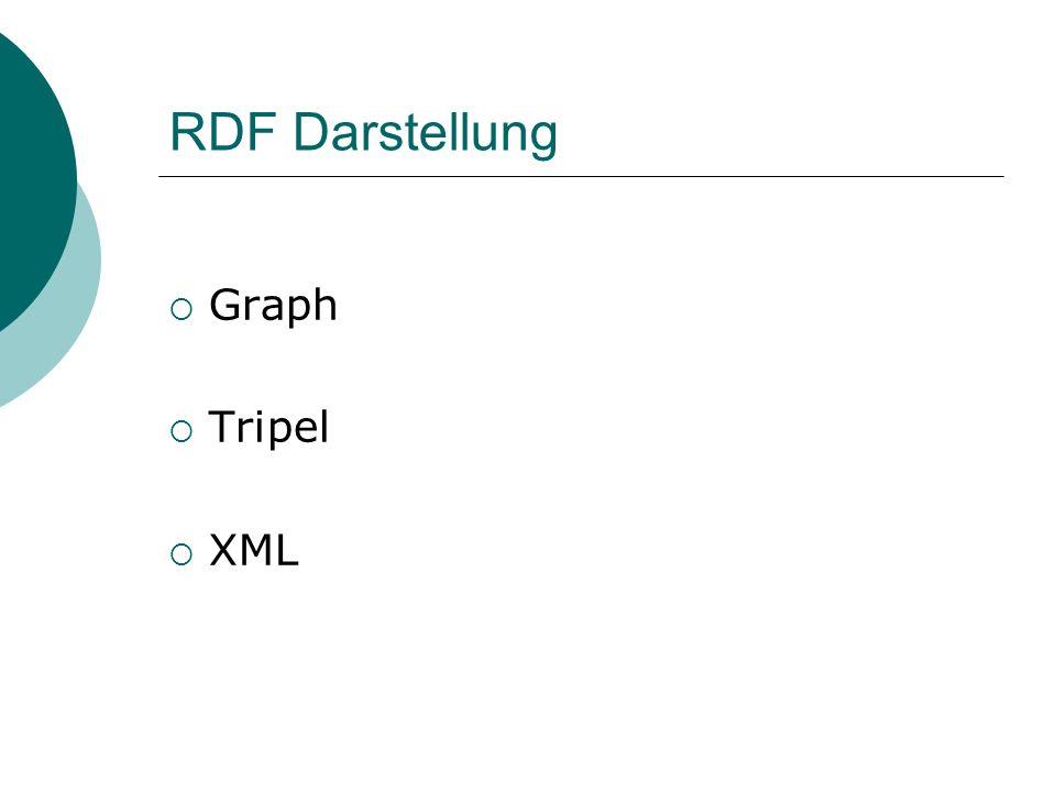 RDF Darstellung: Graph http://www.w3.org/RDF/ World Wide Web Consortium dc:publisher