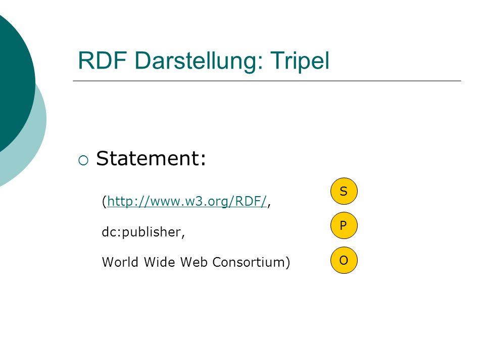 RDF Darstellung: Tripel Statement: (http://www.w3.org/RDF/,http://www.w3.org/RDF/ dc:publisher, World Wide Web Consortium) S P O