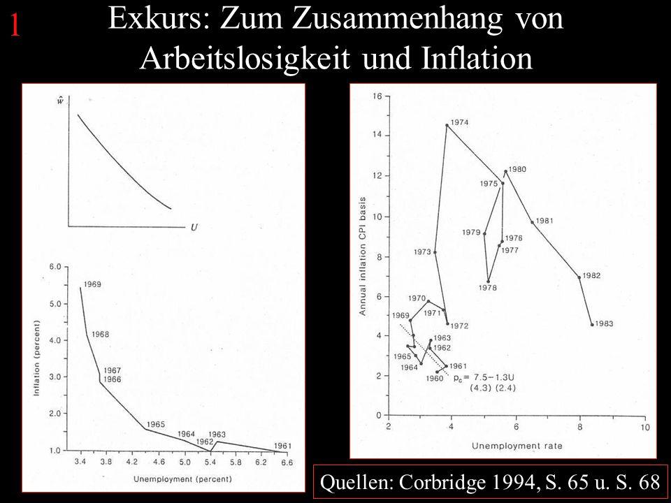 Exkurs: Zum Zusammenhang von Arbeitslosigkeit und Inflation Quellen: Corbridge 1994, S.
