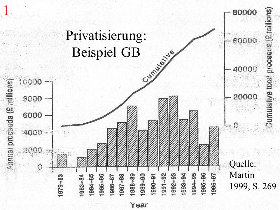Quelle: Martin 1999, S. 269 Privatisierung: Beispiel GB 1