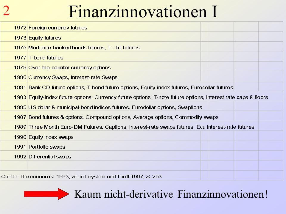 Finanzinnovationen I Kaum nicht-derivative Finanzinnovationen! 2