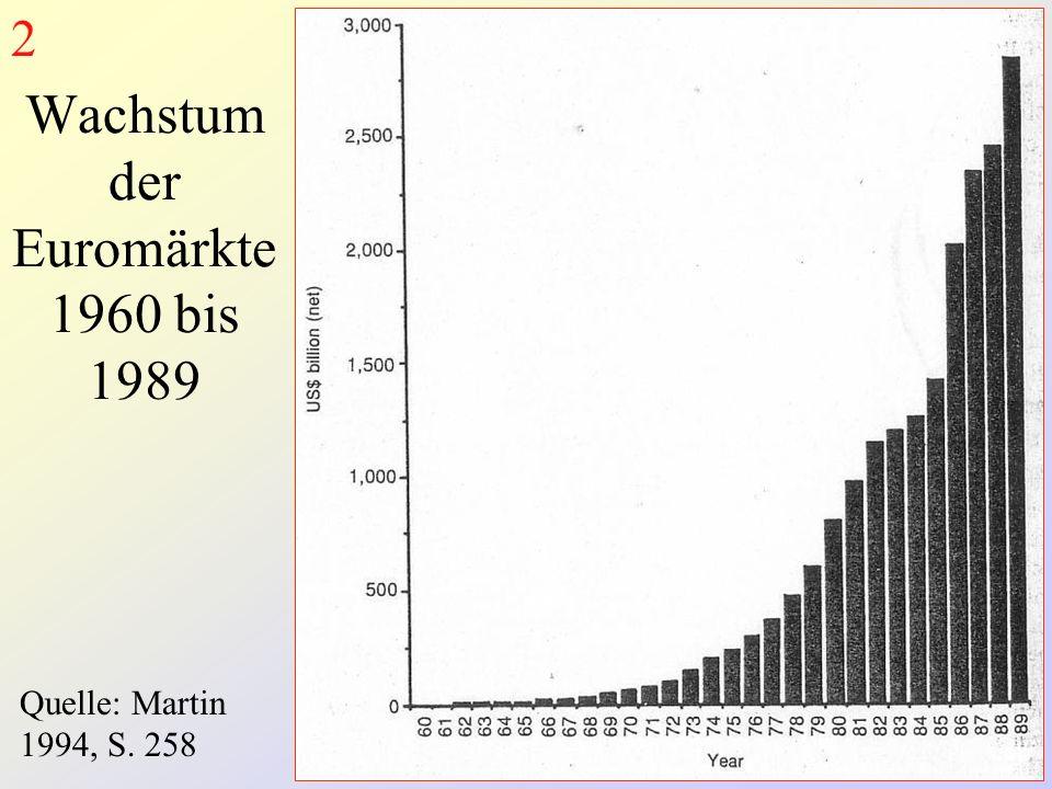 Wachstum der Euromärkte 1960 bis 1989 Quelle: Martin 1994, S. 258 2