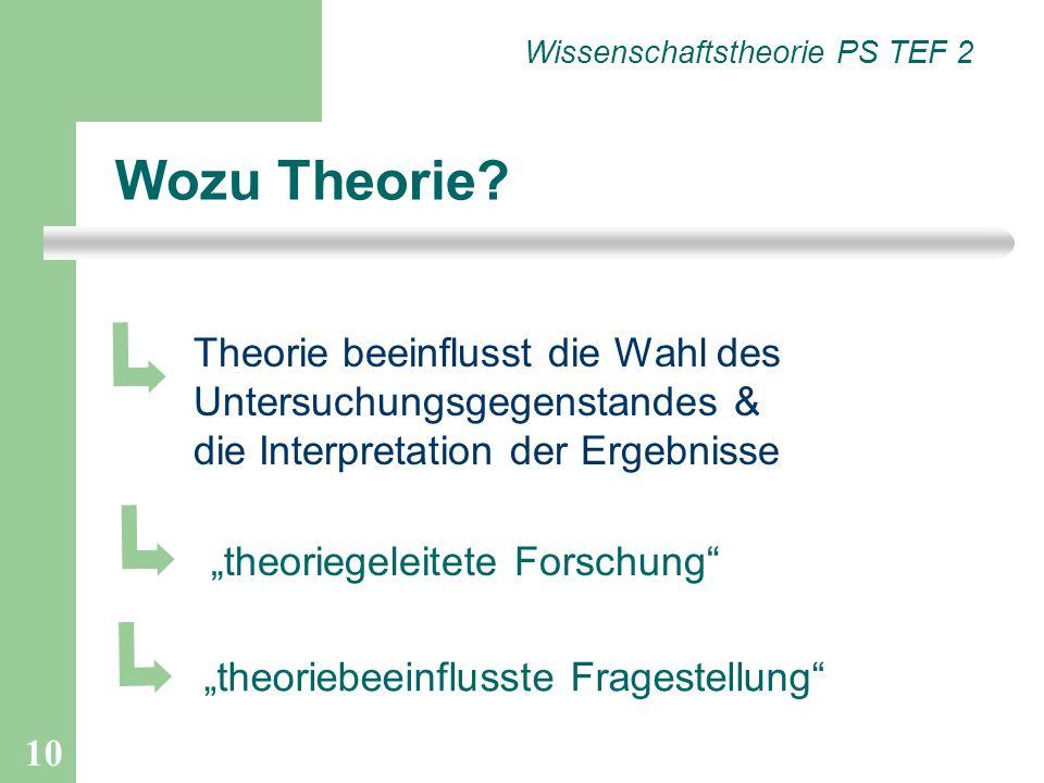 10 Wozu Theorie? Theorie beeinflusst die Wahl des Untersuchungsgegenstandes & die Interpretation der Ergebnisse theoriegeleitete Forschung Wissenschaf