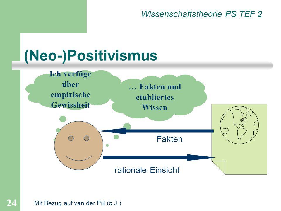 24 (Neo-)Positivismus … Fakten und etabliertes Wissen Wissenschaftstheorie PS TEF 2 Ich verfüge über empirische Gewissheit Fakten rationale Einsicht M