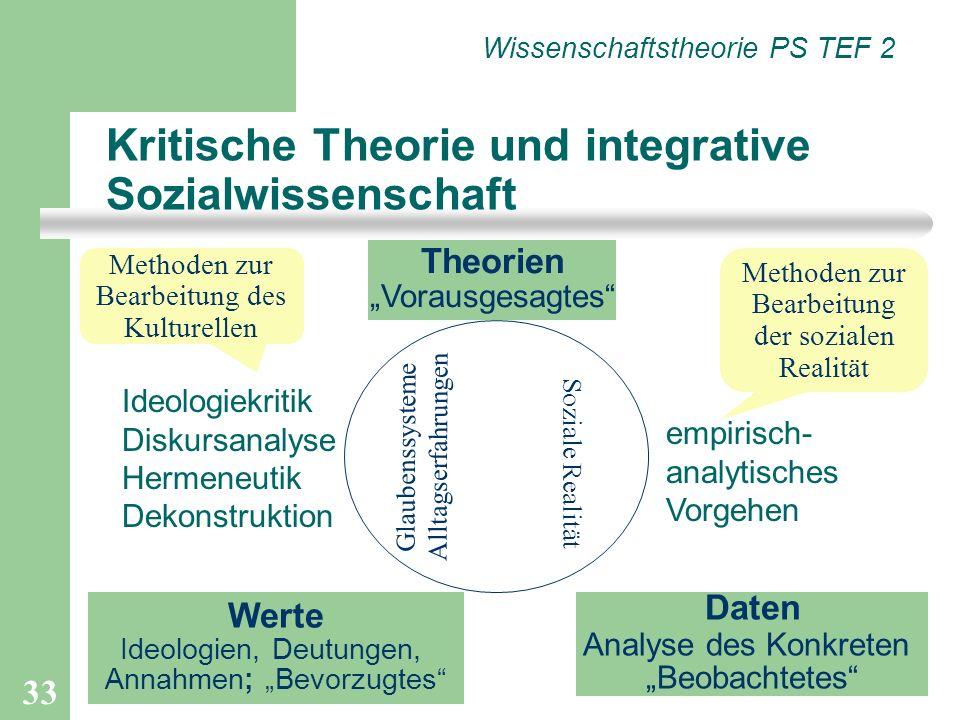 33 Ideologiekritik Diskursanalyse Hermeneutik Dekonstruktion empirisch- analytisches Vorgehen Kritische Theorie und integrative Sozialwissenschaft Wis