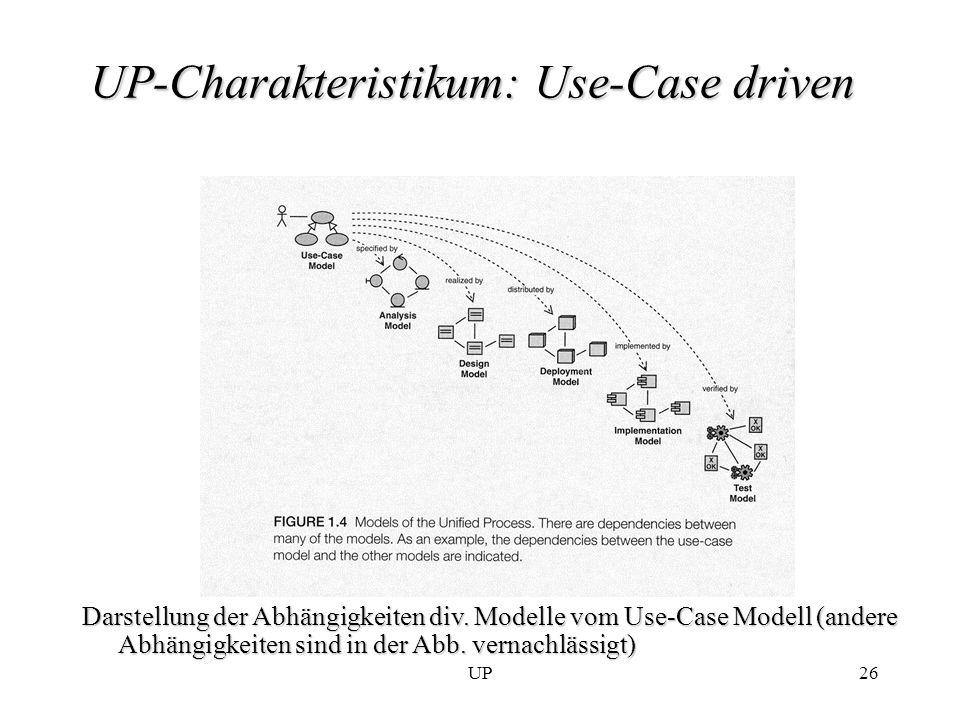 UP26 UP-Charakteristikum: Use-Case driven Darstellung der Abhängigkeiten div. Modelle vom Use-Case Modell (andere Abhängigkeiten sind in der Abb. vern