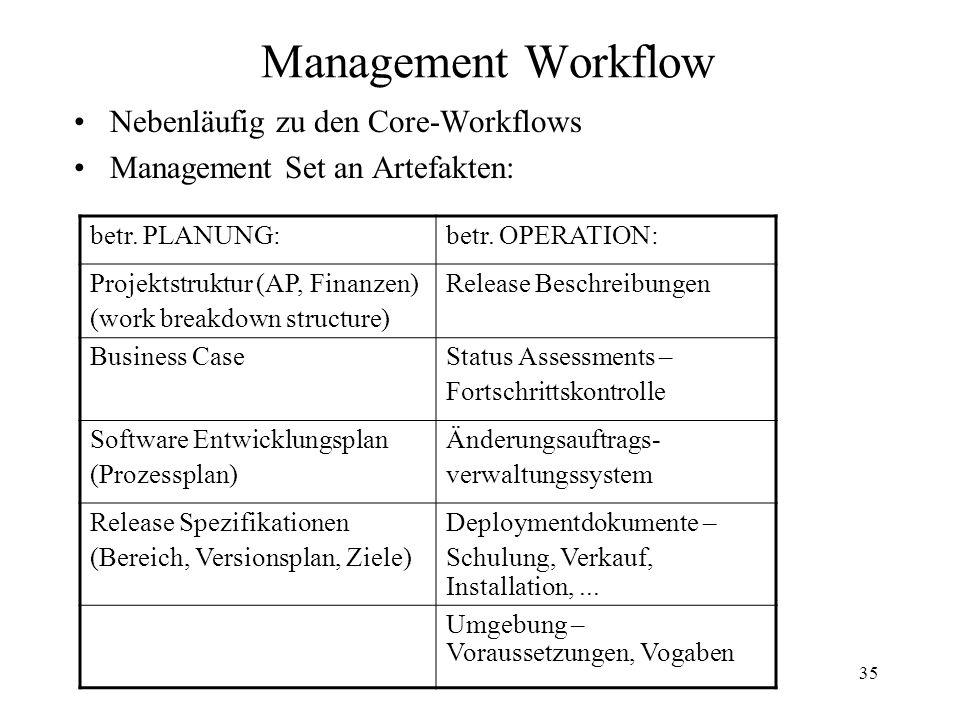 35 Management Workflow Nebenläufig zu den Core-Workflows Management Set an Artefakten: betr. PLANUNG:betr. OPERATION: Projektstruktur (AP, Finanzen) (