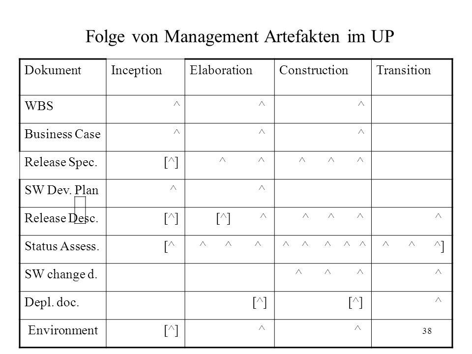 38 Folge von Management Artefakten im UP DokumentInceptionElaborationConstructionTransition WBS ^ ^ ^ Business Case ^ ^ ^ Release Spec. [^] ^ ^ ^ ^ ^