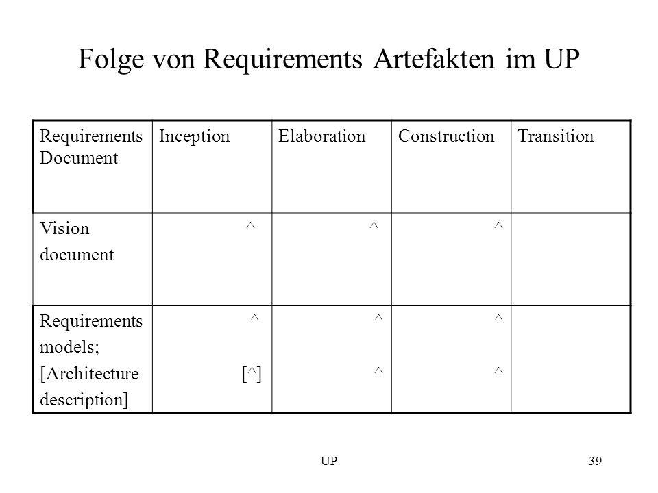 UP39 Folge von Requirements Artefakten im UP Requirements Document InceptionElaborationConstructionTransition Vision document ^ ^ ^ Requirements model