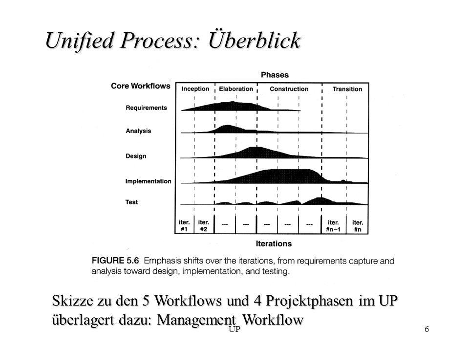 UP27 UP-Charakteristikum: architecture centric Architektur: zentrale Rolle in der Entwicklung –zu jedem Modell wird architectural view erstellt z.B.: 5-10% der Use-Cases sind architektonisch signifikant Strategie: Implementiere Grundgerüst und baue Funktionalität schrittweise auf Architektur im Projektverlauf: –Inception: erster Architekturvorschlag zuerst: applikationsunahbängige Teile (meist Schichten) dann: applikationsabhängige Subsysteme –Elaboration: architectural baseline wird implementiert (small and skinny system to be filled with muscles) –Konstruktion: Stabilisierung der Architektur