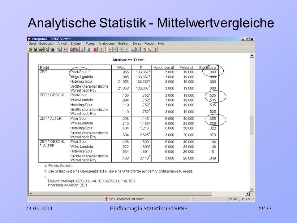 23.03.2004Einführung in Statistik und SPSS29/ 33 Analytische Statistik - Mittelwertvergleiche