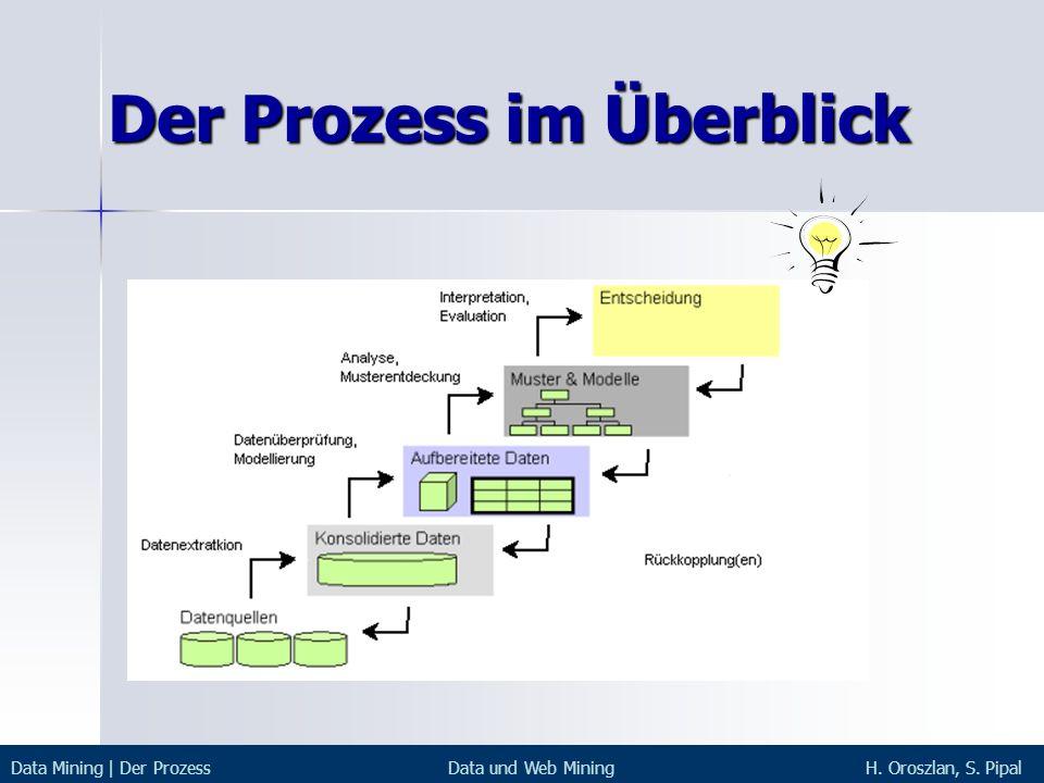 Der Prozess im Überblick Data Mining | Der ProzessData und Web MiningH. Oroszlan, S. Pipal