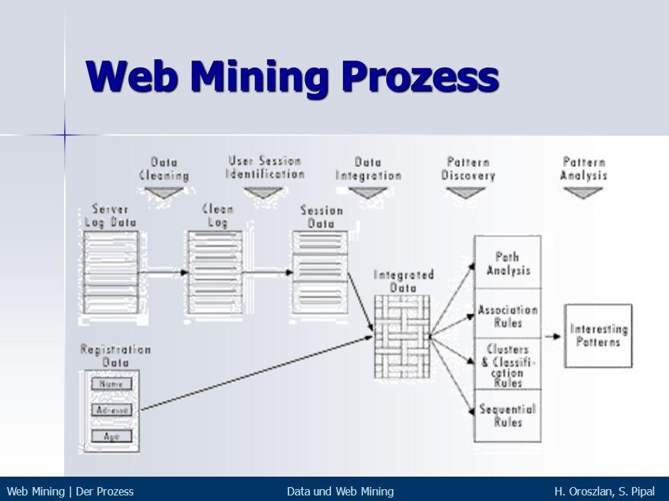 Web Mining Prozess Web Mining | Der ProzessData und Web MiningH. Oroszlan, S. Pipal