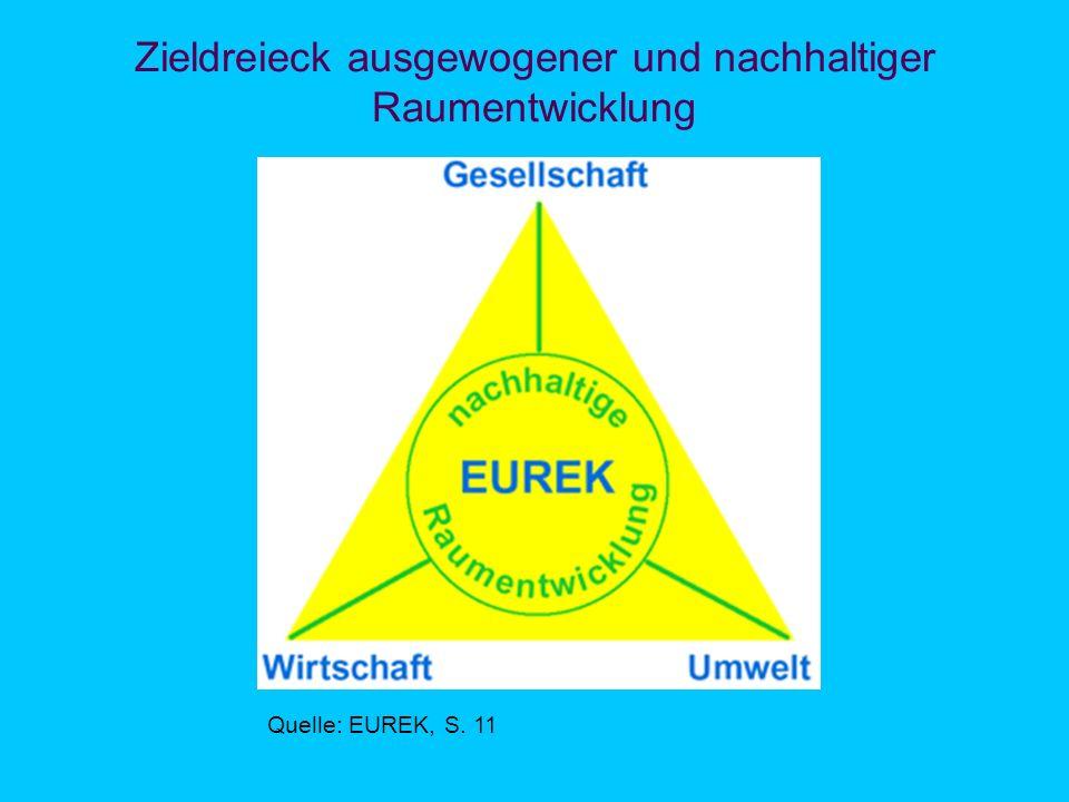 Zieldreieck ausgewogener und nachhaltiger Raumentwicklung Quelle: EUREK, S. 11