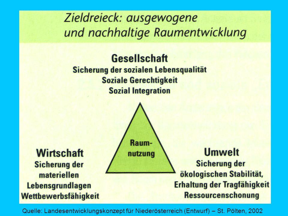 Quelle: Landesentwicklungskonzept für Niederösterreich (Entwurf) – St. Pölten, 2002