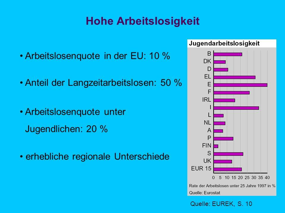 Hohe Arbeitslosigkeit Arbeitslosenquote in der EU: 10 % Anteil der Langzeitarbeitslosen: 50 % Arbeitslosenquote unter Jugendlichen: 20 % erhebliche regionale Unterschiede Quelle: EUREK, S.