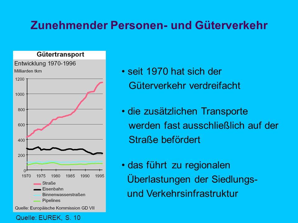 Zunehmender Personen- und Güterverkehr Quelle: EUREK, S.
