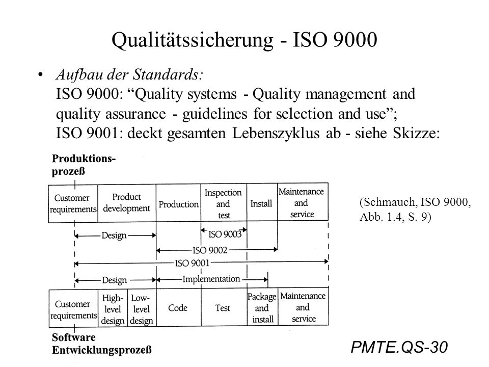 PMTE.QS-30 Qualitätssicherung - ISO 9000 Aufbau der Standards: ISO 9000: Quality systems - Quality management and quality assurance - guidelines for s